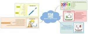 Mapas mentales: herramienta para mejorar el estudio