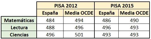 Informe-PISA-2012-vs-PISA-2015