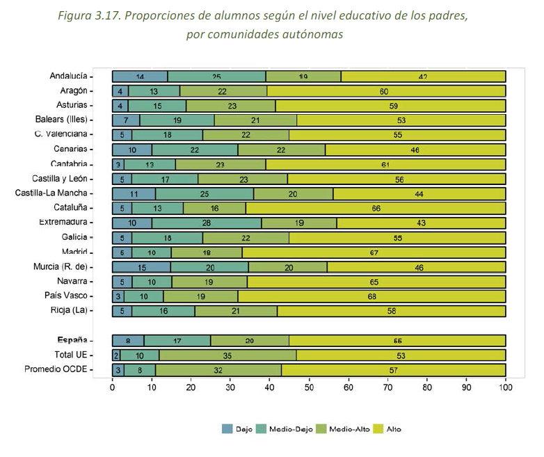 Informe PISA-nivel de estudios padres