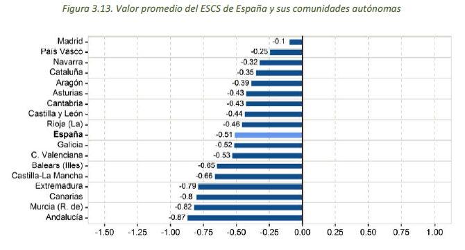 informe-PISA-nivel-spcio-economico-comunidades