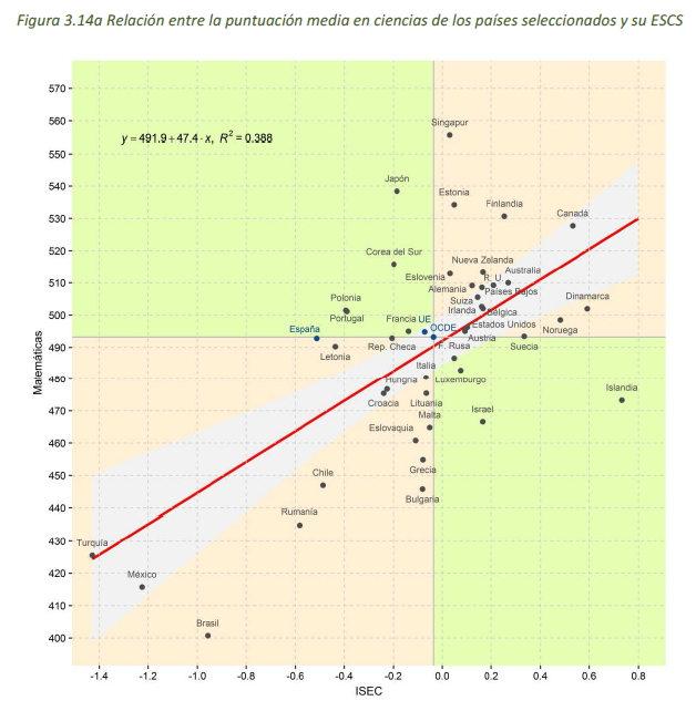 informe-pisa-relacion-economia-resultados
