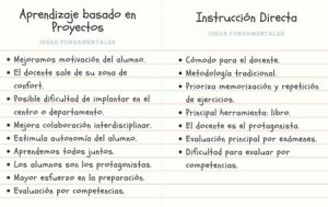 ABP-vs-instruccion-directa