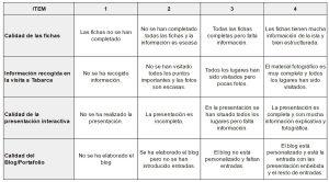 Curso ABP: la evaluación